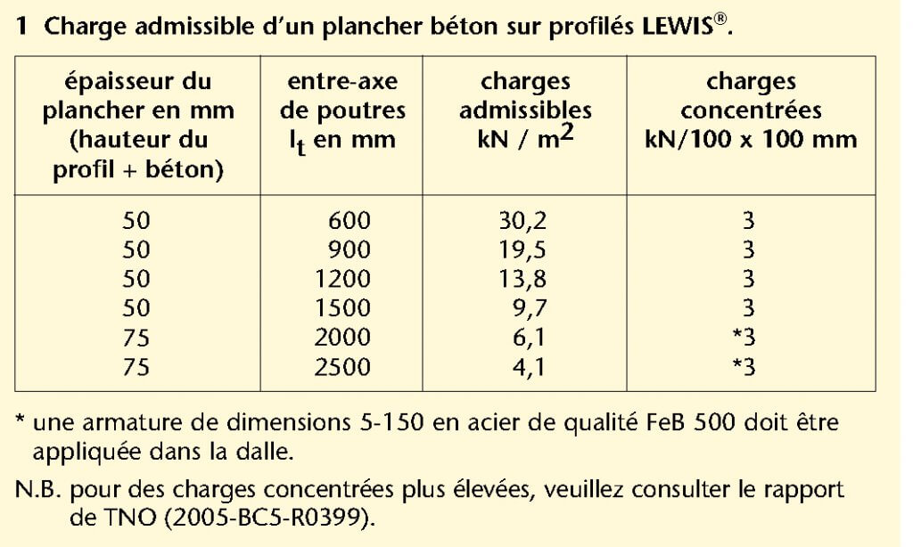 Charge admissible d'un plancher béton sur profilés LEWIS®