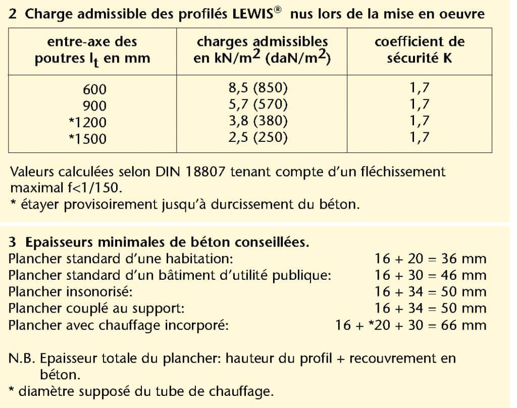 Charge admissible des profilés LEWIS® nus lors de la mise en oeuvre